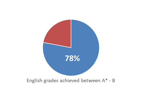 St Andrew's Turi Year 8 CE results
